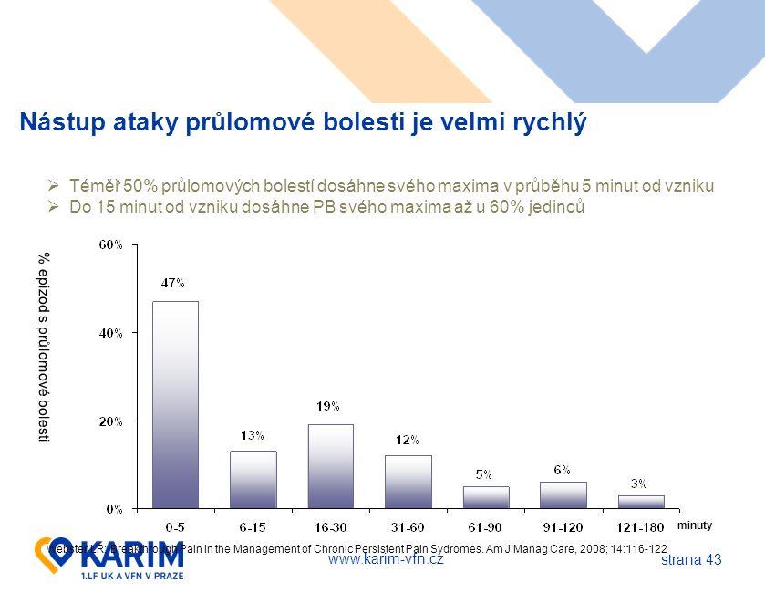 www.karim-vfn.cz strana 43 Nástup ataky průlomové bolesti je velmi rychlý minuty  Téměř 50% průlomových bolestí dosáhne svého maxima v průběhu 5 minu