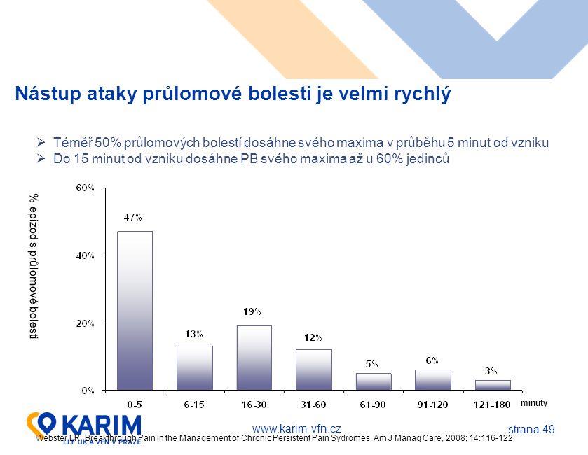 www.karim-vfn.cz strana 49 Nástup ataky průlomové bolesti je velmi rychlý minuty  Téměř 50% průlomových bolestí dosáhne svého maxima v průběhu 5 minu