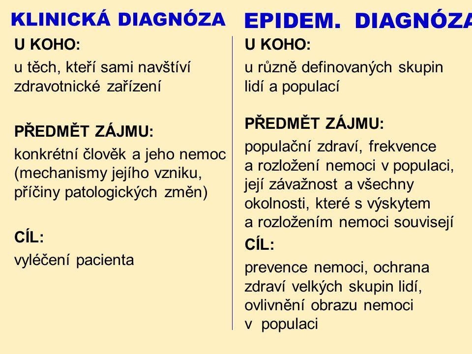 KLINICKÁ DIAGNÓZA U KOHO: u těch, kteří sami navštíví zdravotnické zařízení PŘEDMĚT ZÁJMU: konkrétní člověk a jeho nemoc (mechanismy jejího vzniku, příčiny patologických změn) CÍL: vyléčení pacienta EPIDEM.