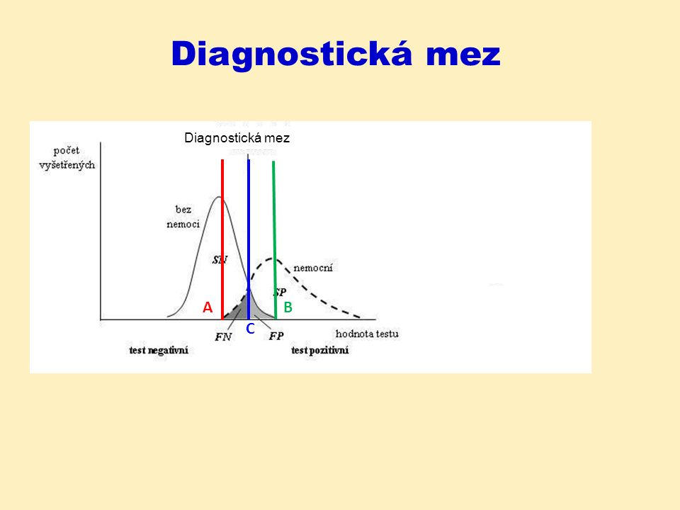 Diagnostická mez A C B