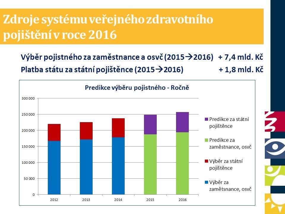 Zdroje systému veřejného zdravotního pojištění v roce 2016 Výběr pojistného za zaměstnance a osvč (2015  2016) + 7,4 mld.