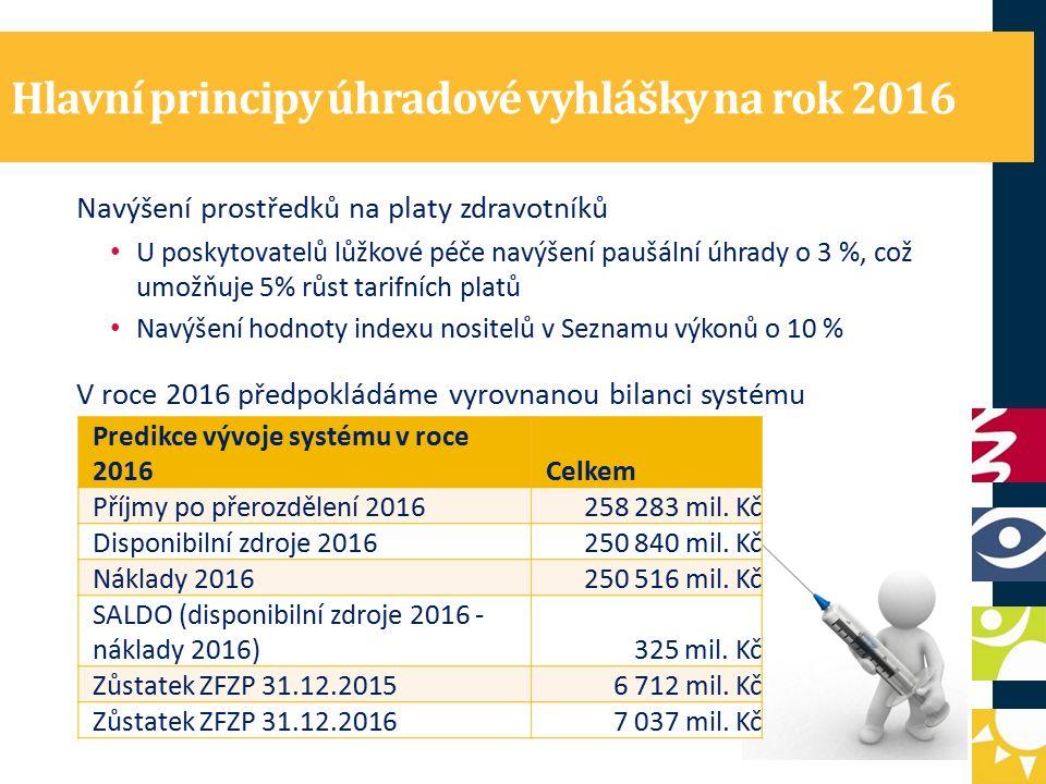Hlavní principy úhradové vyhlášky na rok 2016 Navýšení prostředků na platy zdravotníků U poskytovatelů lůžkové péče navýšení paušální úhrady o 3 %, což umožňuje 5% růst tarifních platů Navýšení hodnoty indexu nositelů v Seznamu výkonů o 10 % V roce 2016 předpokládáme vyrovnanou bilanci systému Predikce vývoje systému v roce 2016Celkem Příjmy po přerozdělení 2016258 283 mil.