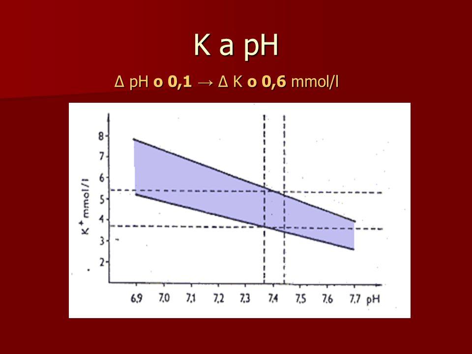 K a pH ∆ pH o 0,1 → ∆ K o 0,6 mmol/l
