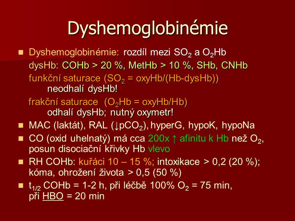 Dyshemoglobinémie Dyshemoglobinémie: rozdíl mezi SO 2 a O 2 Hb dysHb: COHb > 20 %, MetHb > 10 %, SHb, CNHb funkční saturace (SO 2 = oxyHb/(Hb-dysHb)) neodhalí dysHb.