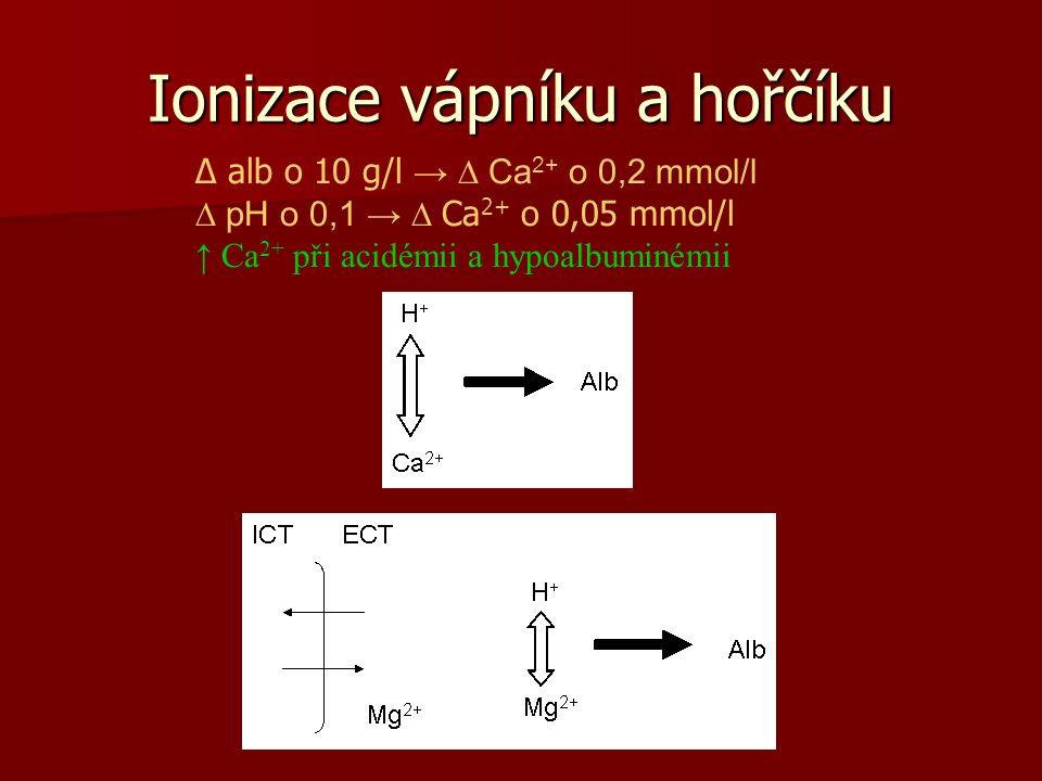 Ionizace vápníku a hořčíku ∆ alb o 10 g/l → ∆ Ca 2+ o 0,2 mmol/l ∆ pH o 0,1 → ∆ Ca 2+ o 0,05 mmol/l ↑ Ca 2+ při acidémii a hypoalbuminémii