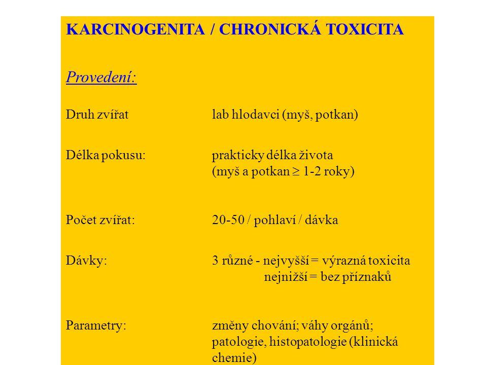 KARCINOGENITA / CHRONICKÁ TOXICITA Provedení: Druh zvířatlab hlodavci (myš, potkan) Délka pokusu:prakticky délka života (myš a potkan  1-2 roky) Počet zvířat:20-50 / pohlaví / dávka Dávky:3 různé - nejvyšší = výrazná toxicita nejnižší = bez příznaků Parametry:změny chování; váhy orgánů; patologie, histopatologie (klinická chemie)