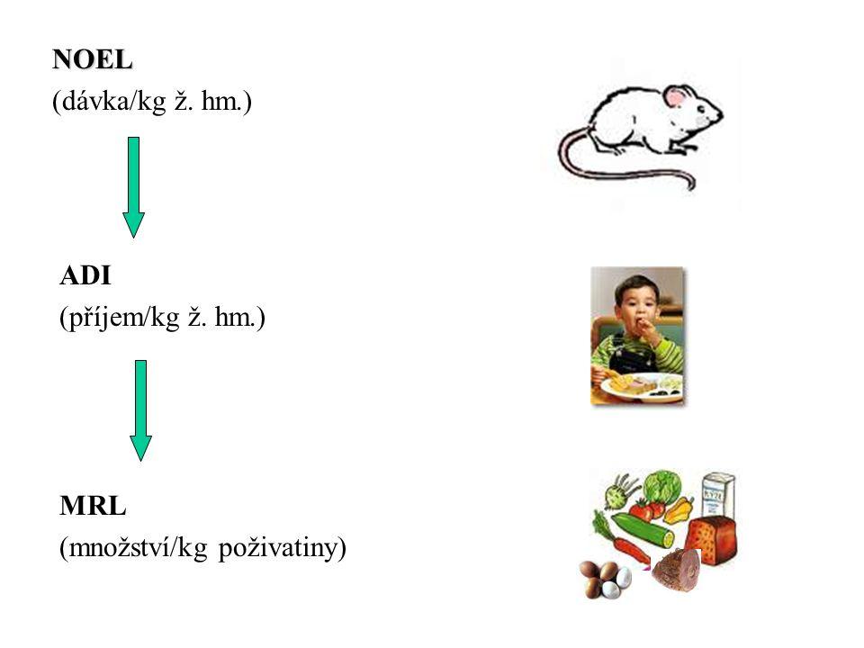 NOEL (dávka/kg ž. hm.) ADI (příjem/kg ž. hm.) MRL (množství/kg poživatiny)