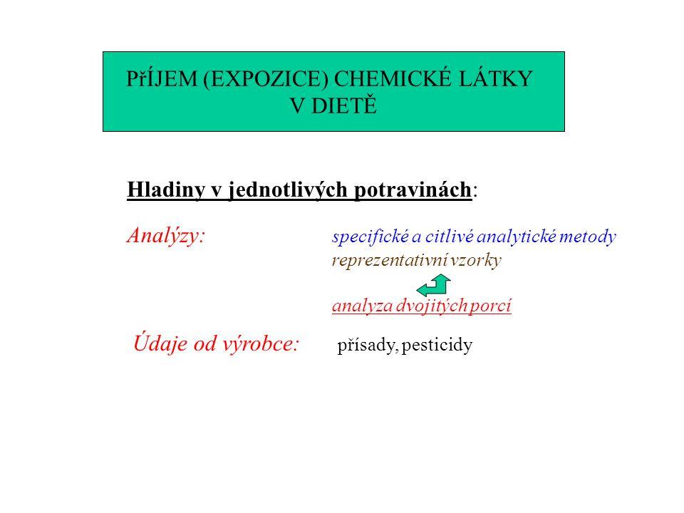PřÍJEM (EXPOZICE) CHEMICKÉ LÁTKY V DIETĚ Hladiny v jednotlivých potravinách: Analýzy: specifické a citlivé analytické metody reprezentativní vzorky analyza dvojitých porcí Údaje od výrobce: přísady, pesticidy