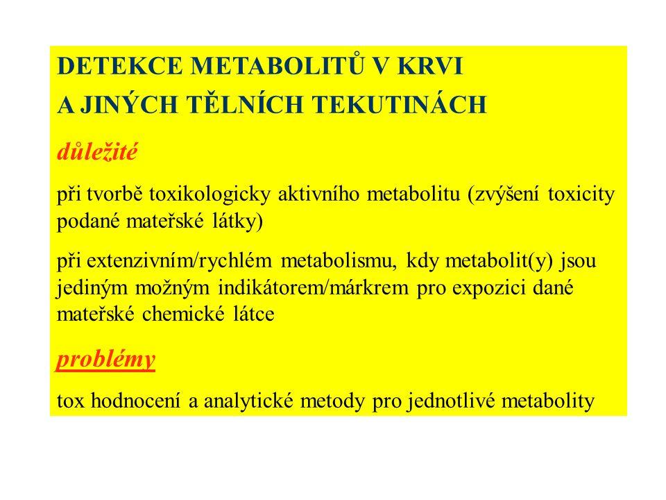DETEKCE METABOLITŮ V KRVI A JINÝCH TĚLNÍCH TEKUTINÁCH důležité při tvorbě toxikologicky aktivního metabolitu (zvýšení toxicity podané mateřské látky) při extenzivním/rychlém metabolismu, kdy metabolit(y) jsou jediným možným indikátorem/márkrem pro expozici dané mateřské chemické látce problémy tox hodnocení a analytické metody pro jednotlivé metabolity