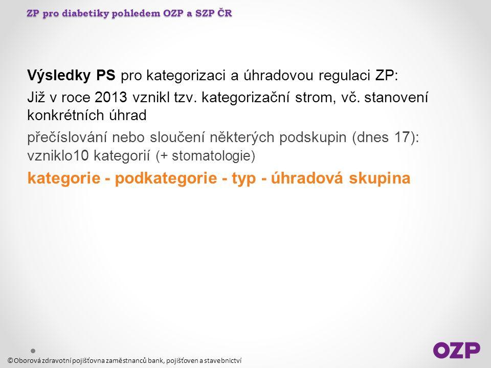 ZP pro diabetiky pohledem OZP a SZP ČR Výsledky PS pro kategorizaci a úhradovou regulaci ZP: Již v roce 2013 vznikl tzv.