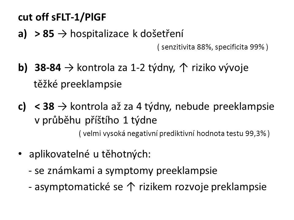 cut off sFLT-1/PlGF a)> 85 → hospitalizace k došetření ( senzitivita 88%, specificita 99% ) b)38-84 → kontrola za 1-2 týdny, ↑ riziko vývoje těžké preeklampsie c)< 38 → kontrola až za 4 týdny, nebude preeklampsie v průběhu příštího 1 týdne ( velmi vysoká negativní prediktivní hodnota testu 99,3% ) aplikovatelné u těhotných: - se známkami a symptomy preeklampsie - asymptomatické se ↑ rizikem rozvoje preklampsie