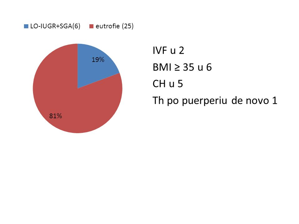IVF u 2 BMI ≥ 35 u 6 CH u 5 Th po puerperiu de novo 1