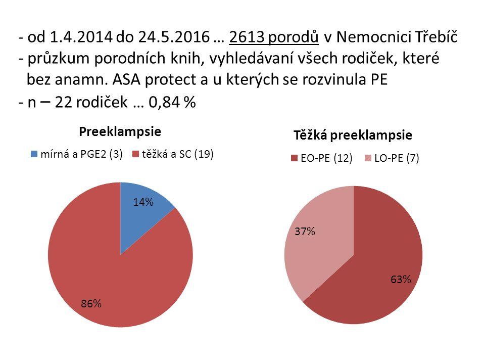 - od 1.4.2014 do 24.5.2016 … 2613 porodů v Nemocnici Třebíč - průzkum porodních knih, vyhledávaní všech rodiček, které bez anamn.