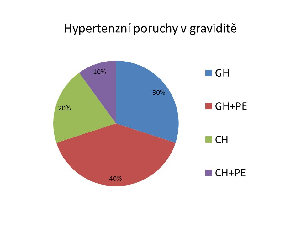 Hypertenzní poruchy v graviditě