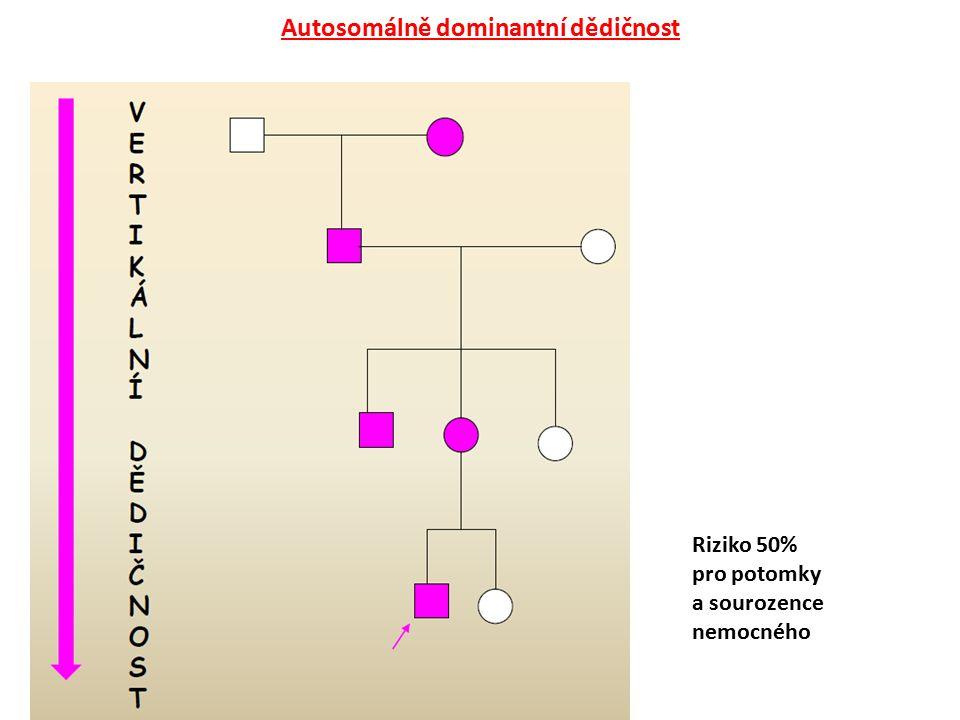 Autosomálně dominantní dědičnost Riziko 50% pro potomky a sourozence nemocného