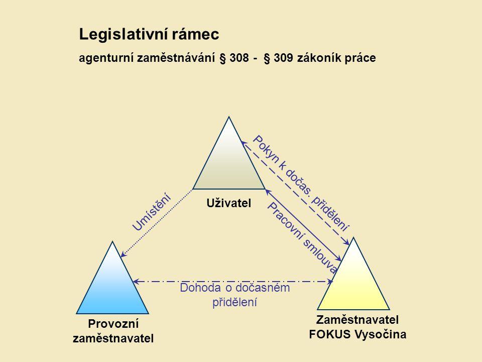 Uživatel Provozní zaměstnavatel Zaměstnavatel FOKUS Vysočina Pracovní smlouva Pokyn k dočas.