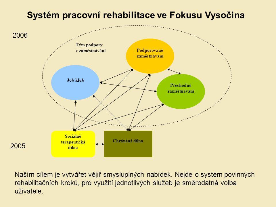 Chráněná dílna Sociálně terapeutická dílna Přechodné zaměstnávání Podporované zaměstnávání Job klub Systém pracovní rehabilitace ve Fokusu Vysočina Na