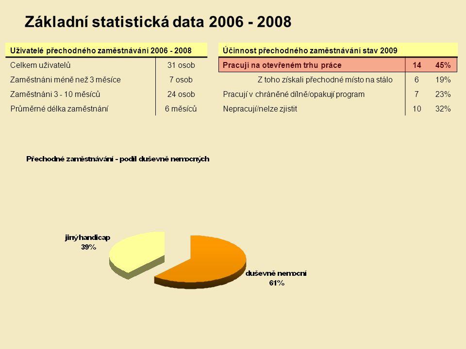 Uživatelé přechodného zaměstnávání 2006 - 2008 Celkem uživatelů31 osob Zaměstnáni méně než 3 měsíce7 osob Zaměstnáni 3 - 10 měsíců24 osob Průměrné délka zaměstnání6 měsíců Základní statistická data 2006 - 2008 Účinnost přechodného zaměstnávání stav 2009 Pracují na otevřeném trhu práce1445% Z toho získali přechodné místo na stálo619% Pracují v chráněné dílně/opakují program723% Nepracují/nelze zjistit1032%