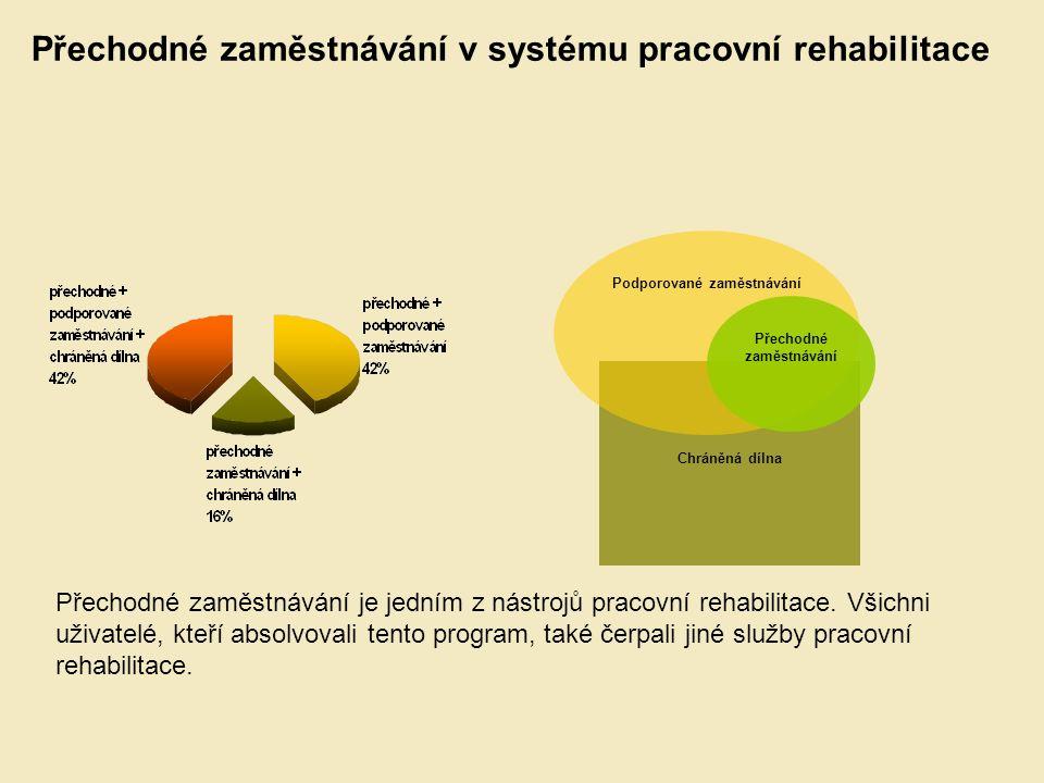 Chráněná dílna Podporované zaměstnávání Přechodné zaměstnávání Přechodné zaměstnávání v systému pracovní rehabilitace Přechodné zaměstnávání je jedním z nástrojů pracovní rehabilitace.