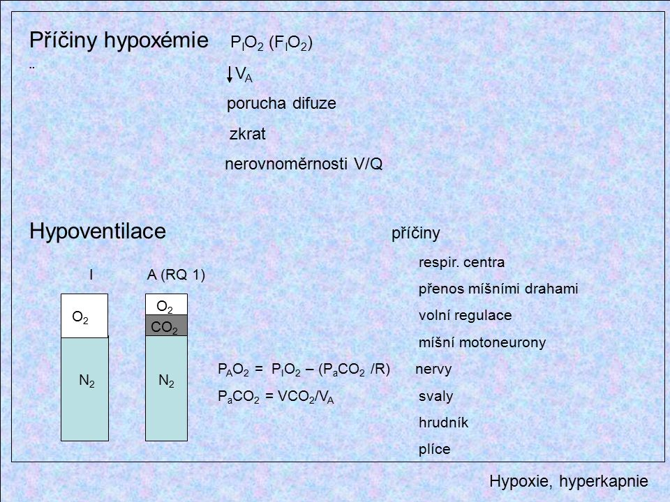 Hypoxie, hyperkapnie Příčiny hypoxémie P I O 2 (F I O 2 ) ¨ V A porucha difuze zkrat nerovnoměrnosti V/Q Hypoventilace příčiny respir.