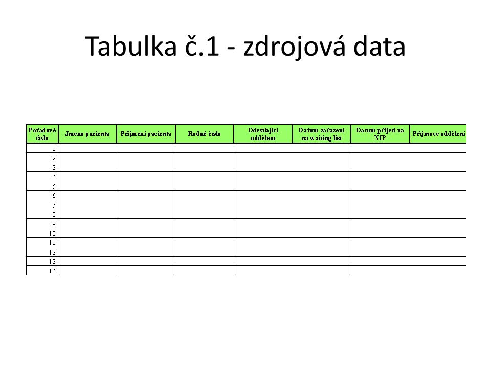 Tabulka č.1 - zdrojová data