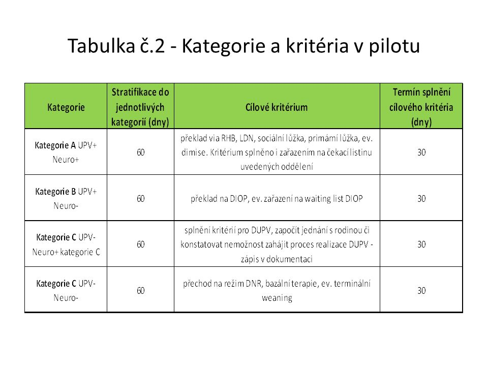Tabulka č.2 - Kategorie a kritéria v pilotu