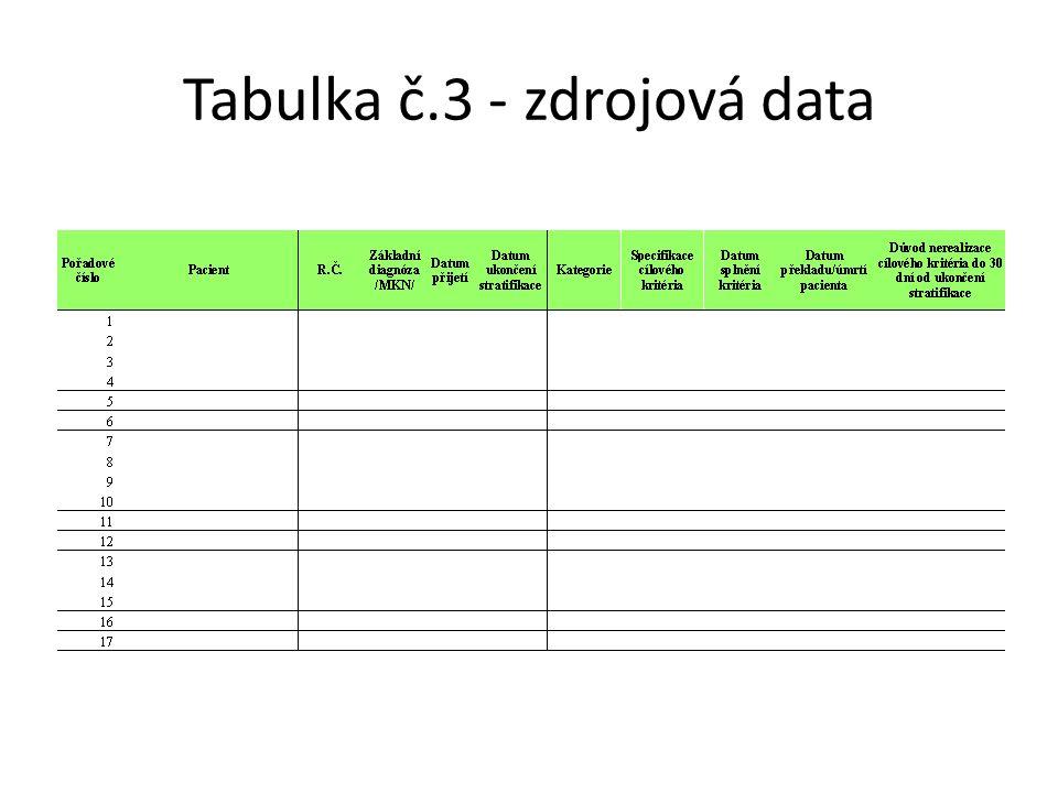 Tabulka č.3 - zdrojová data