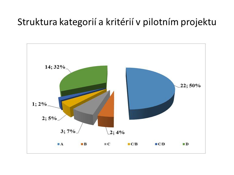 Struktura kategorií a kritérií v pilotním projektu