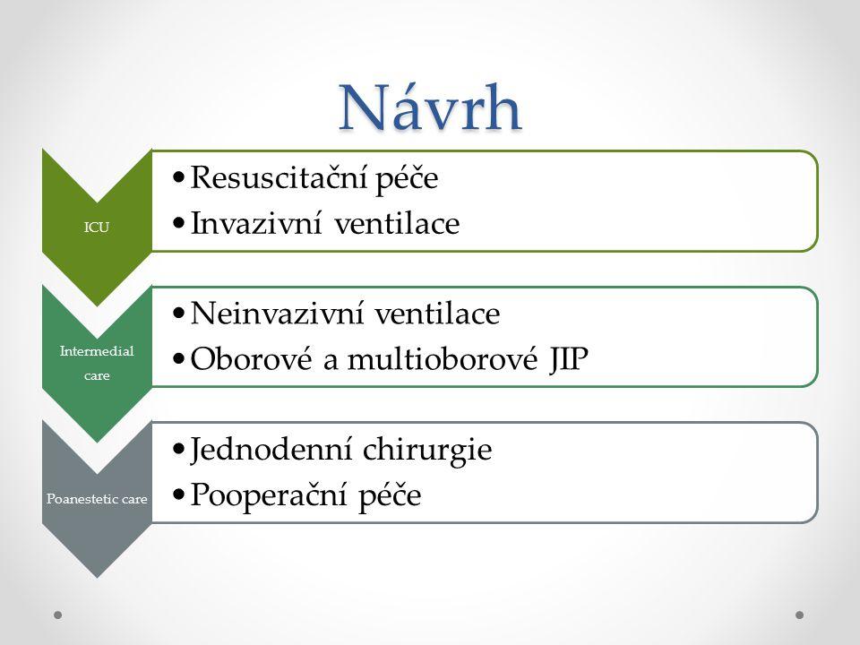 Návrh ICU Resuscitační péče Invazivní ventilace Intermedial care Neinvazivní ventilace Oborové a multioborové JIP Poanestetic care Jednodenní chirurgie Pooperační péče