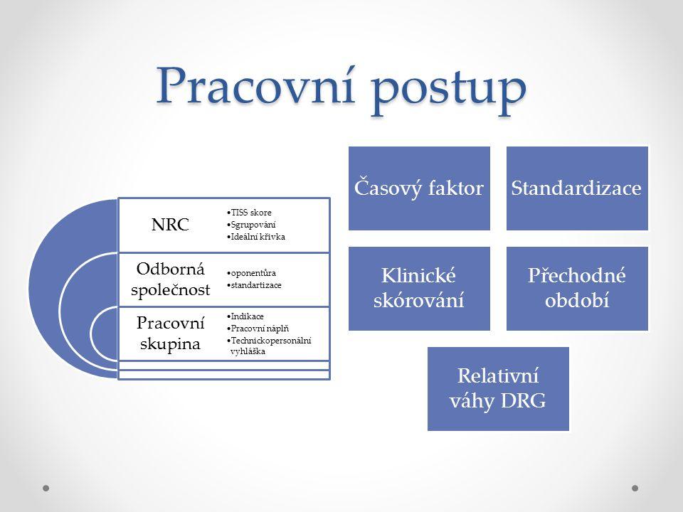 Pracovní postup Časový faktorStandardizace Klinické skórování Přechodné období Relativní váhy DRG NRC Odborná společnost Pracovní skupina TISS skore S
