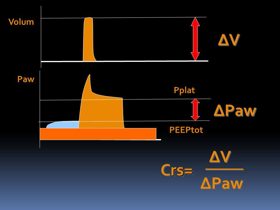 Paw Pplat PEEPtot Volum rs= Crs= ΔVΔV ΔVΔV ΔPaw ΔVΔV ΔVΔV