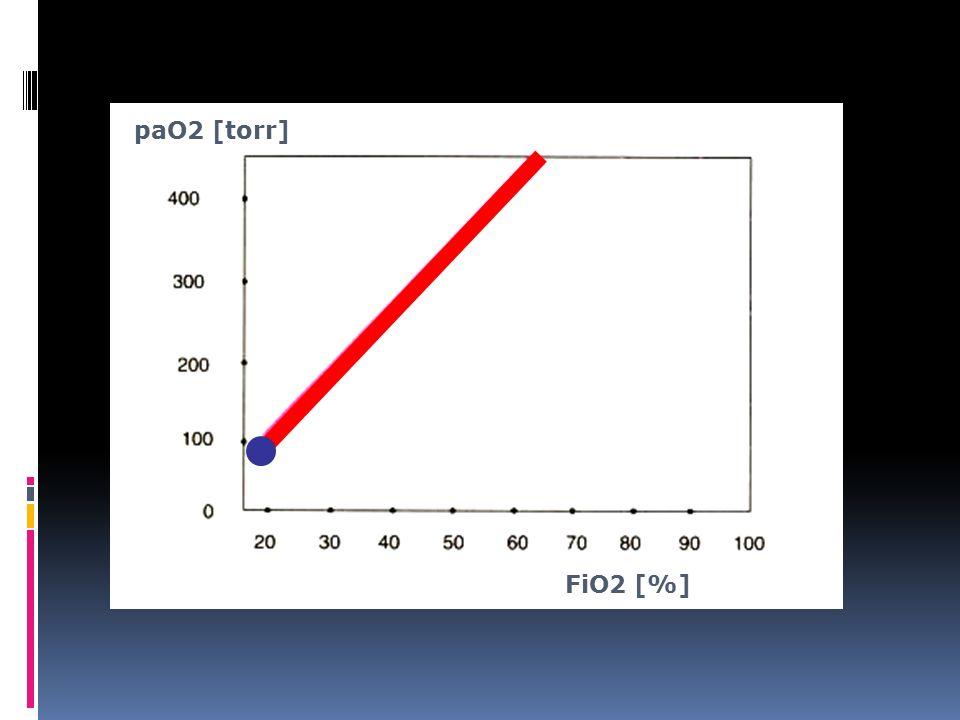 paO2 [torr] FiO2 [%]