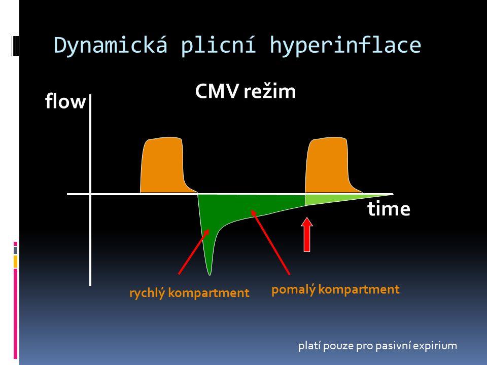Dynamická plicní hyperinflace flow time CMV režim platí pouze pro pasivní expirium rychlý kompartment pomalý kompartment