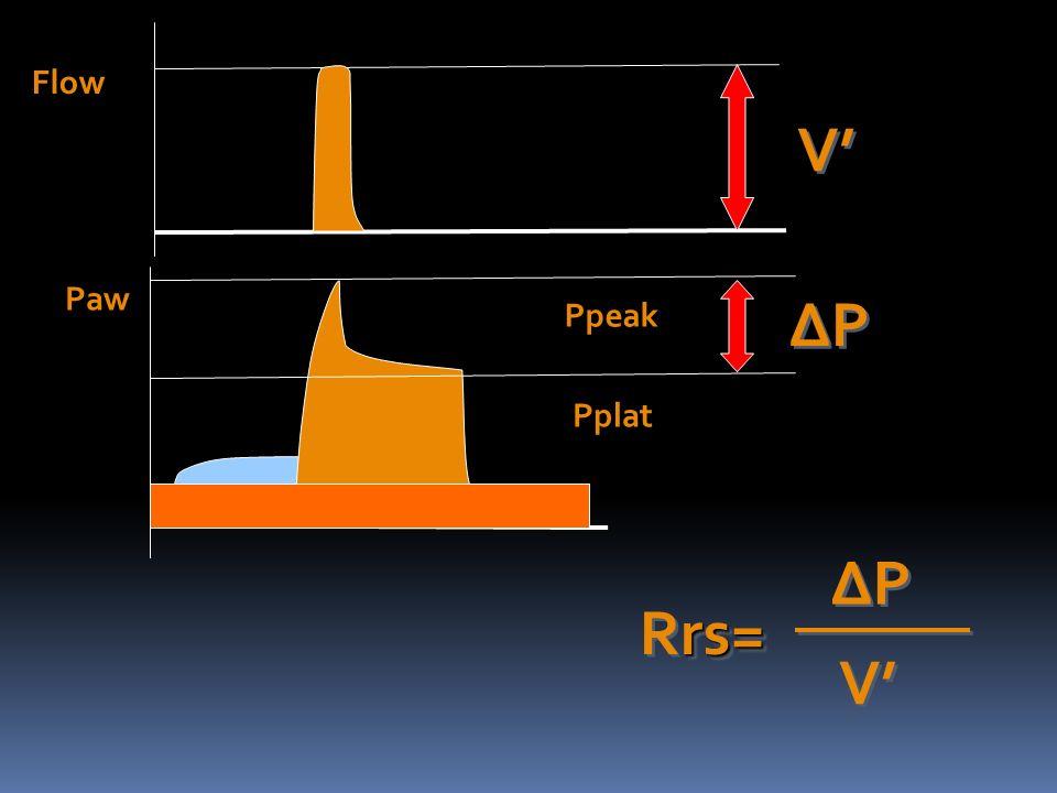Dynamic pulmonary hyperinflation FRC
