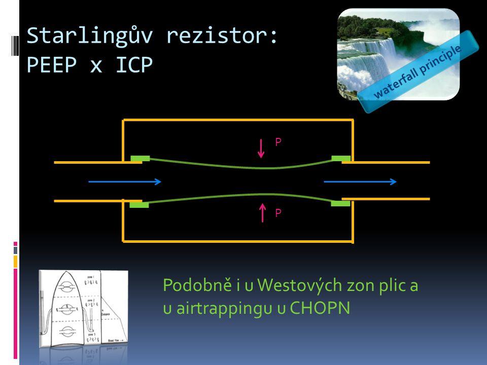 Starlingův rezistor: PEEP x ICP P P waterfall principle Podobně i u Westových zon plic a u airtrappingu u CHOPN