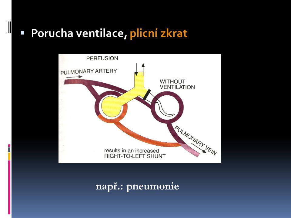  Porucha perfuze, mrtvý prostor např.: plicní embolie MV = Vt*RR – Vd*RR