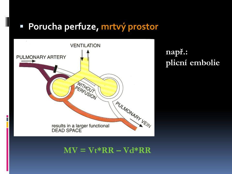 Příklady nastavení ventilátoru Pacient s ARDS s C 20 ml/kg a R 8 mbar/l/min: Vt350ml↓ RR28/s↑ I:E1:1,4↔↓ FiO280%↑ PEEP15 mbar↑
