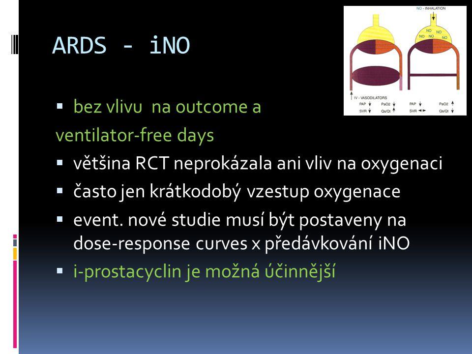 ARDS - iNO  bez vlivu na outcome a ventilator-free days  většina RCT neprokázala ani vliv na oxygenaci  často jen krátkodobý vzestup oxygenace  ev