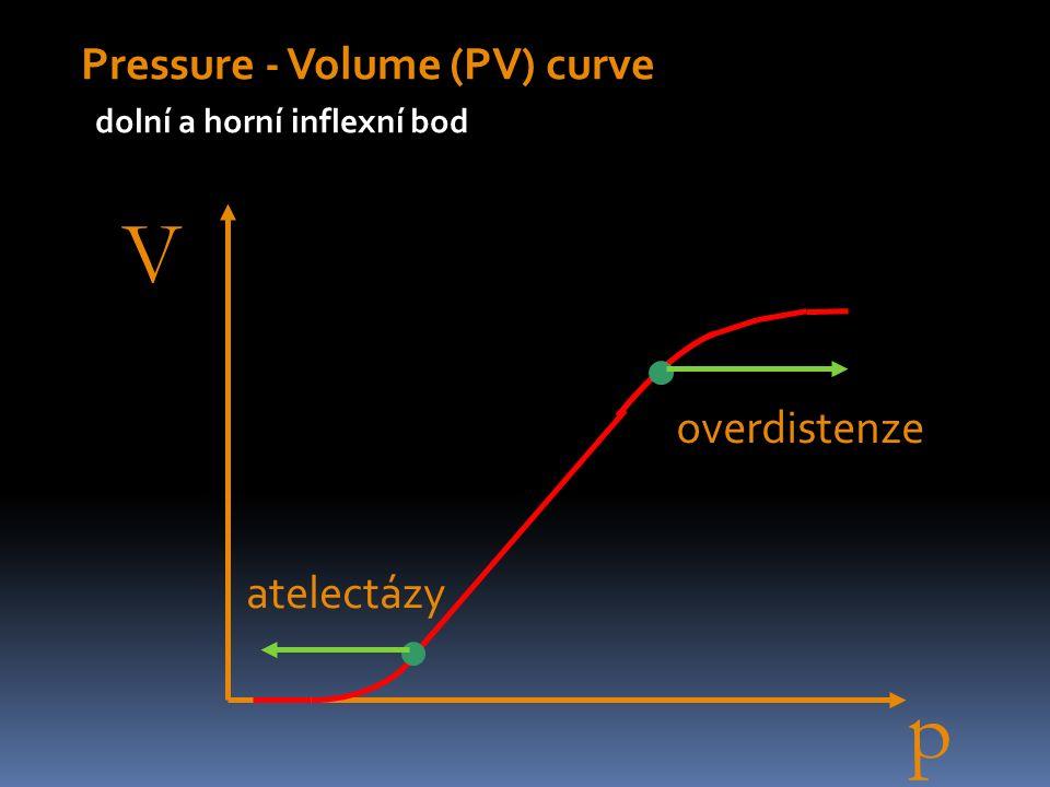 Příklady nastavení ventilátoru Pacient s CHOPN s C 90 ml/kg a R 25 mbar/l/min: Vt800 ml↑ RR8/s↓ I:E1:4↑ FiO240% PEEP0 mbar↓