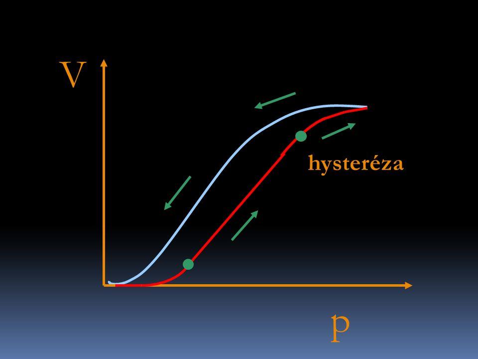 Lung stress and strain  Lung stress = Espec * Lung strain  Ptp = Espec* ΔV/FRC  Ptp = 13,5* ΔV/FRC