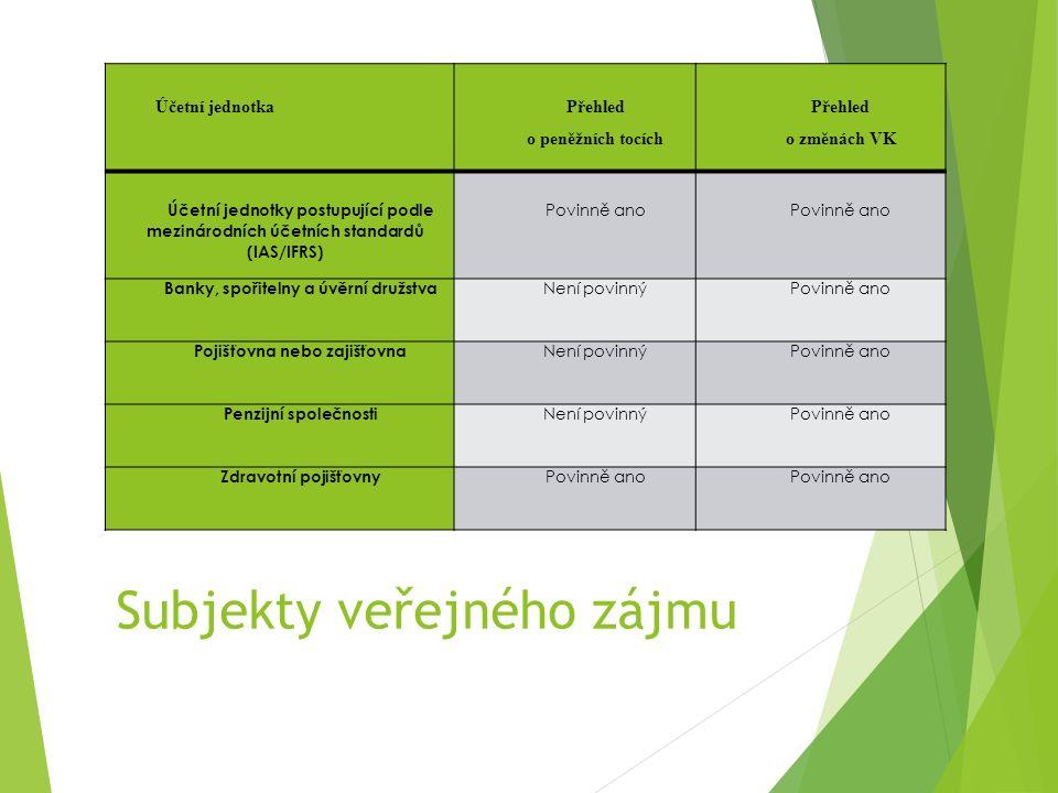 Subjekty veřejného zájmu Účetní jednotka Přehled o peněžních tocích Přehled o změnách VK Účetní jednotky postupující podle mezinárodních účetních standardů (IAS/IFRS) Povinně ano Povinně ano Banky, spořitelny a úvěrní družstva Není povinnýPovinně ano Pojišťovna nebo zajišťovna Není povinnýPovinně ano Penzijní společnosti Není povinnýPovinně ano Zdravotní pojišťovny Povinně ano