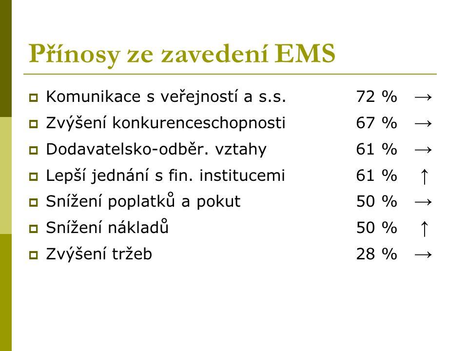 Přínosy ze zavedení EMS  Komunikace s veřejností a s.s.72 % →  Zvýšení konkurenceschopnosti67 % →  Dodavatelsko-odběr.