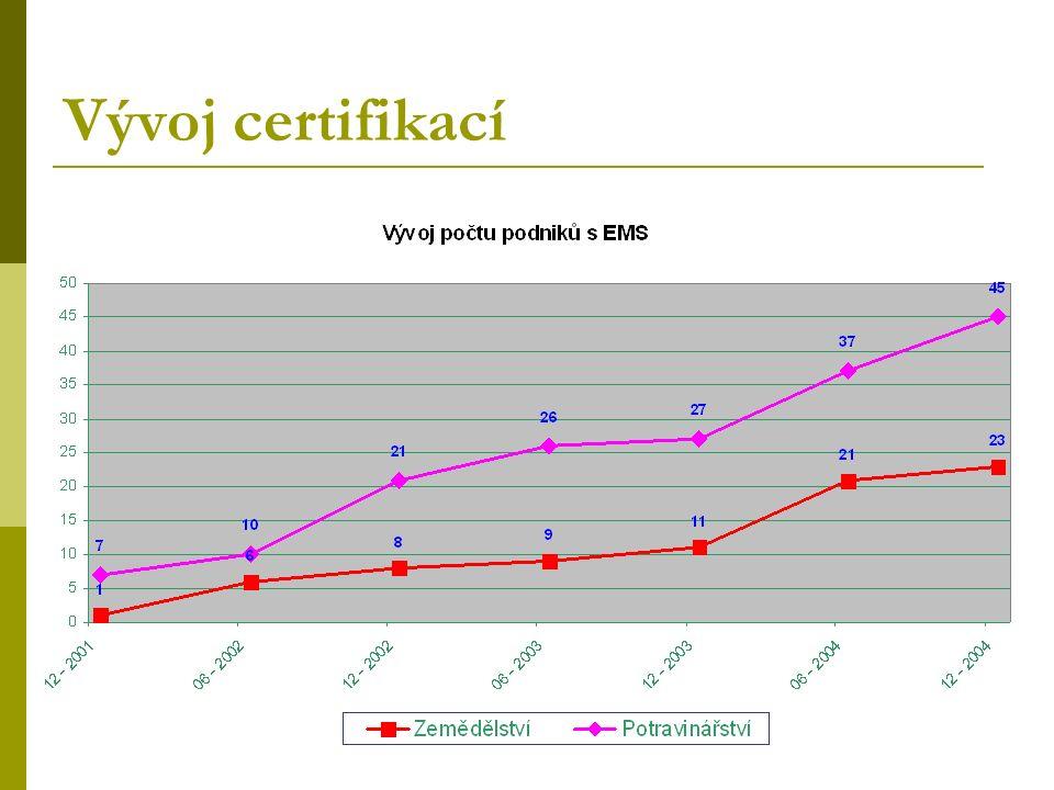 Vývoj certifikací
