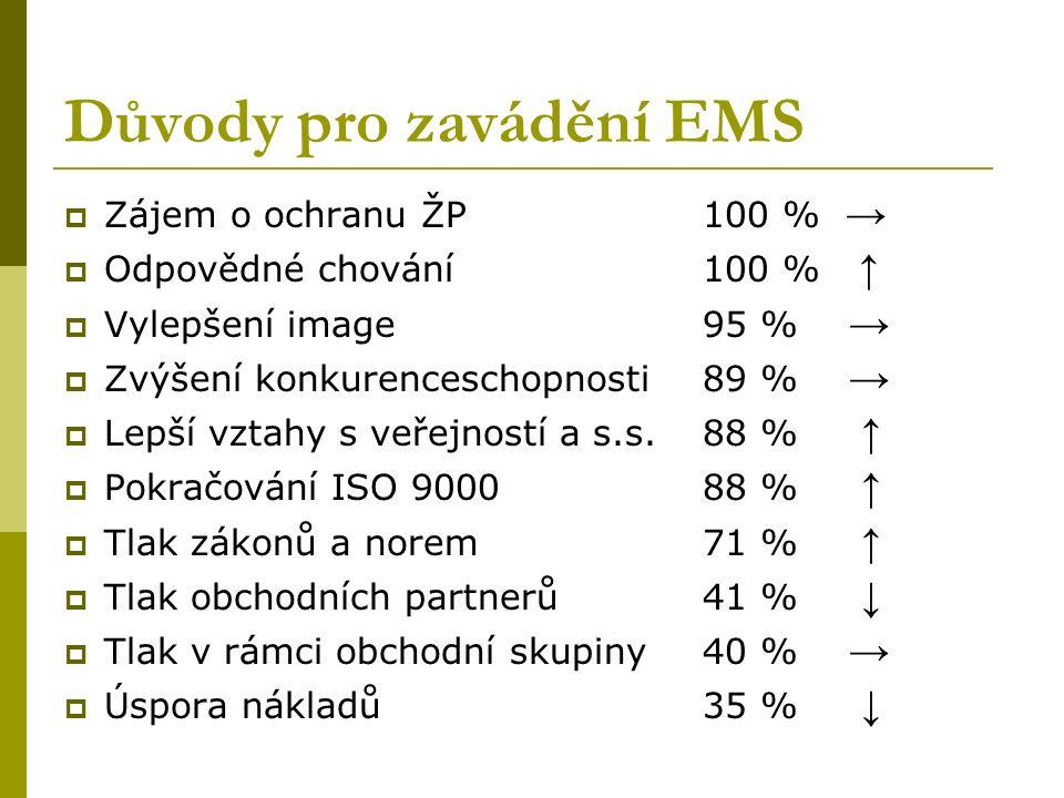 Důvody pro zavádění EMS  Zájem o ochranu ŽP100 % →  Odpovědné chování100 % ↑  Vylepšení image95 % →  Zvýšení konkurenceschopnosti89 % →  Lepší vztahy s veřejností a s.s.88 % ↑  Pokračování ISO 900088 % ↑  Tlak zákonů a norem71 % ↑  Tlak obchodních partnerů41 % ↓  Tlak v rámci obchodní skupiny40 % →  Úspora nákladů35 % ↓