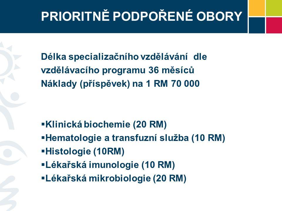 PRIORITNĚ PODPOŘENÉ OBORY Délka specializačního vzdělávání dle vzdělávacího programu 36 měsíců Náklady (příspěvek) na 1 RM 70 000  Klinická biochemie (20 RM)  Hematologie a transfuzní služba (10 RM)  Histologie (10RM)  Lékařská imunologie (10 RM)  Lékařská mikrobiologie (20 RM)