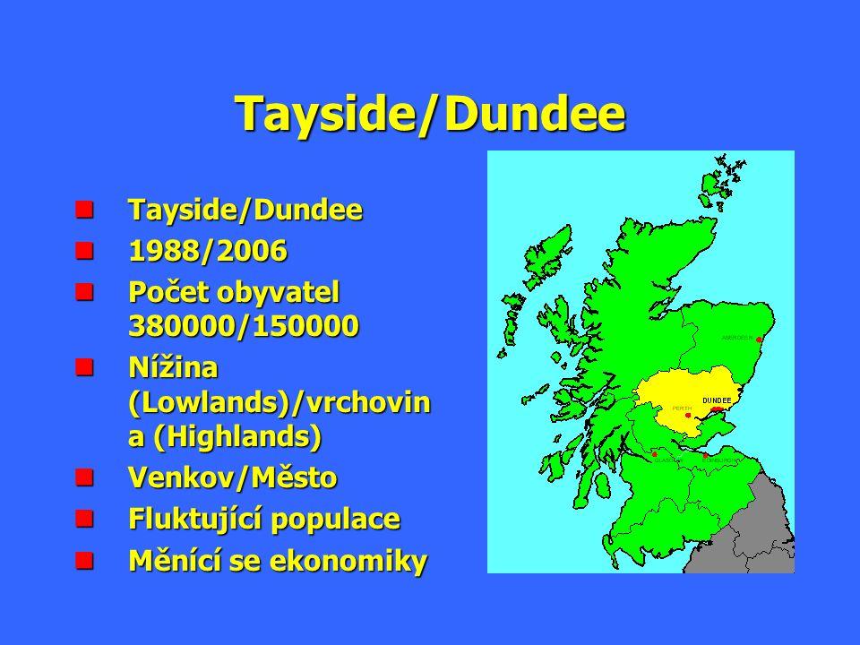 Struktura zaměstnanosti v Dundee 1964 - 1996