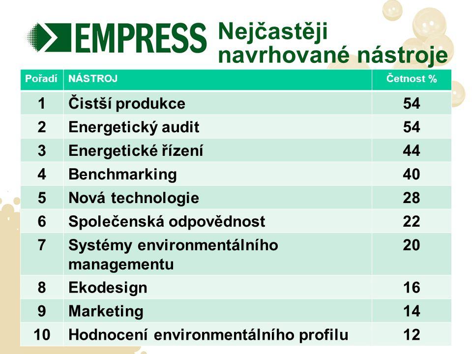 Nejčastěji navrhované nástroje PořadíNÁSTROJČetnost % 1Čistší produkce54 2Energetický audit54 3Energetické řízení44 4Benchmarking40 5Nová technologie28 6Společenská odpovědnost22 7Systémy environmentálního managementu 20 8Ekodesign16 9Marketing14 10Hodnocení environmentálního profilu12