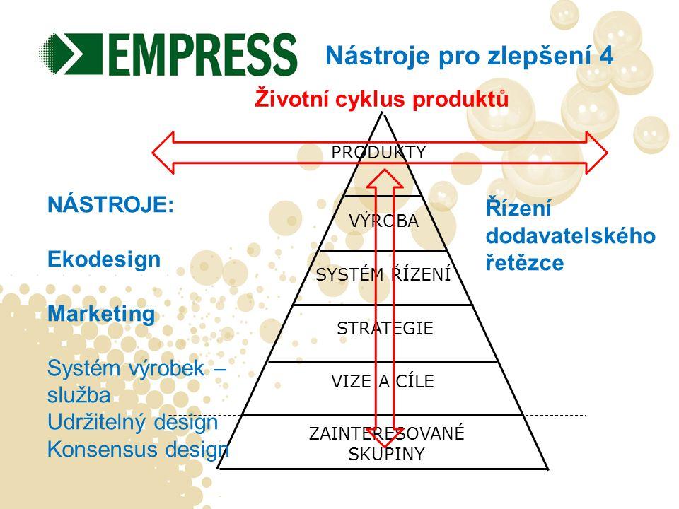 ZAINTERESOVANÉ SKUPINY STRATEGIE VIZE A CÍLE SYSTÉM ŘÍZENÍ VÝROBA PRODUKTY Životní cyklus produktů Nástroje pro zlepšení 4 NÁSTROJE: Ekodesign Marketing Systém výrobek – služba Udržitelný design Konsensus design Řízení dodavatelského řetězce