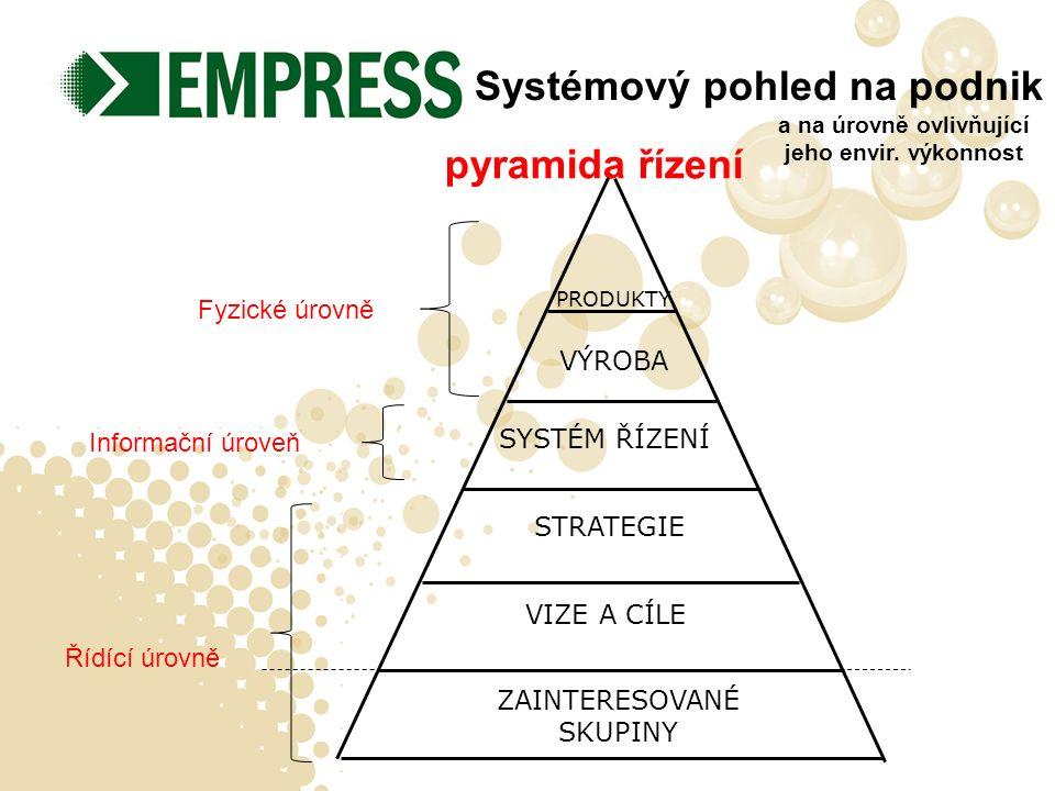 ZAINTERESOVANÉ SKUPINY STRATEGIE VIZE A CÍLE SYSTÉM ŘÍZENÍ VÝROBA PRODUKTY pyramida řízení Informační úroveň Systémový pohled na podnik Fyzické úrovně Řídící úrovně a na úrovně ovlivňující jeho envir.