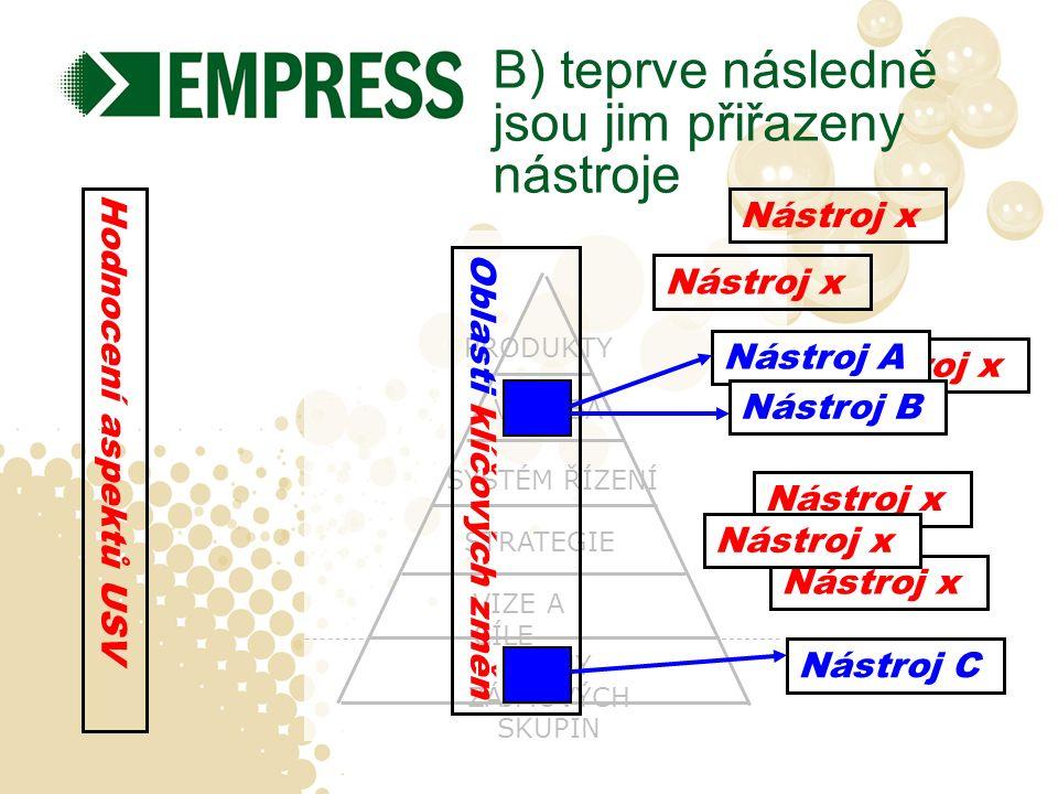 Nástroj x ZÁJMY ZÁJMOVÝCH SKUPIN STRATEGIE VIZE A CÍLE SYSTÉM ŘÍZENÍ VÝROBA PRODUKTY B) teprve následně jsou jim přiřazeny nástroje Oblasti klíčových změn Nástroj x Nástroj A Nástroj B Nástroj x Nástroj C Nástroj x Hodnocení aspektů USV